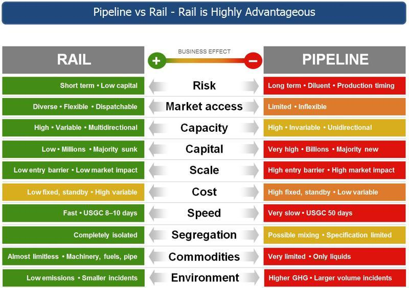 Rail vs Pipeline