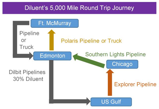 Economics of Rail versus Pipeline – Welcome to Altex Energy